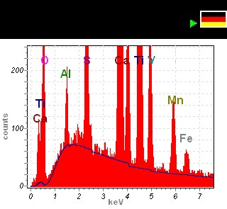 X-ray microanalysis, X-ray spectrum from an EDX (EDS) system, with element identification (qualitative analysis)