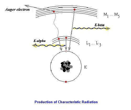 generation of characteristic radiation (X-Rays)