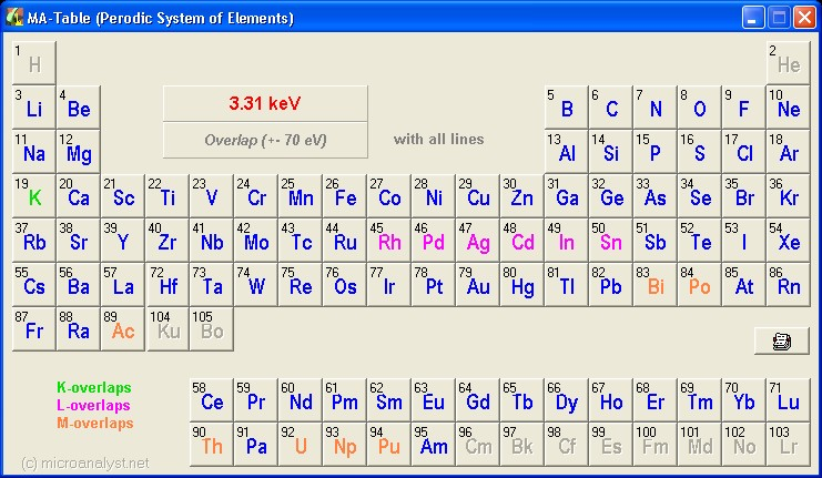 MA-Table periodic chart of elements, found elements are marked