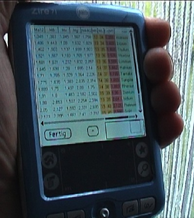 X-ray line energies in keV units for Palm handheld